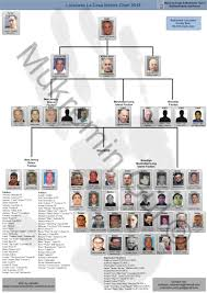 Crime Family Chart Current Leadership Charts Of The Five Families Five