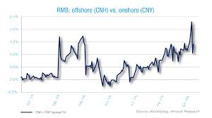 Cny Cnh Spread Chart Yuan Historical Spread Between Offshore And Onshore Rates