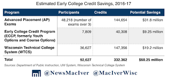Early College Credits In Wisconsin Save Parents 60 Million