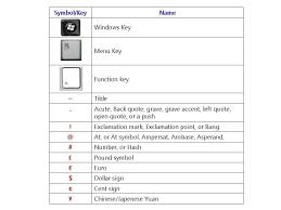 Symbols On Keyboard All Keyboard Symbol Key Names Pc Laptop Keyboard Key Names
