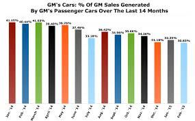 Chart Of The Day Gms Gradual Car Sales Decrease The