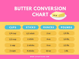 Butter Measurements And Common Butter Conversions Lets