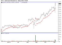Jim Van Meerten Blog Activision Blizzard Chart Of The