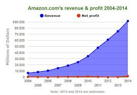 Amazon Nearly 20 Years In Business And It Still Doesnt
