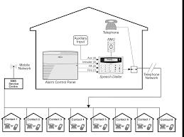texecom wiring diagram texecom premier elite 24 wiring diagram Alarm Contact Wiring Diagrams burglar alarm wiring diagram pdf boulderrail org texecom wiring diagram intruder alarm wiring burglar systems additionally alarm contact wiring diagram