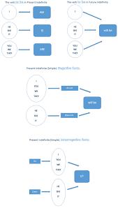 English Grammar Charts Learn English Grammar Charts English