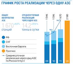 Сбыт нефтепродуктов Газпром нефть Годовой Отчет  Количество действующих АЗС с графиком роста реализации через одну АЗС