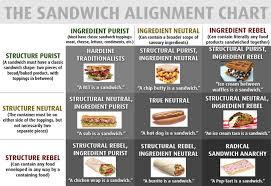 Sandwich Alignment Chart Flowingdata