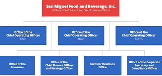Organizational Chart Food And Beverage San Miguel Food And Beverage Inc Organizational Chart