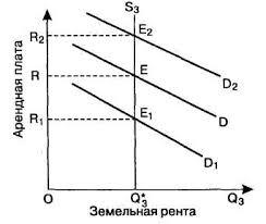 Сущность ренты ее виды и проблема земельного налога Курсовая работа Рис 3 График абсолютной ренты