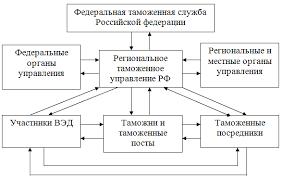 Системное управление таможенной деятельностью курсовая закачать Системное управление таможенной деятельностью курсовая