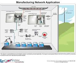 17 best images about helpful wired and wireless diagrams on manufacturing network diagram