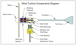 horizontal wind turbine life energy horizontal wind turbine diagram