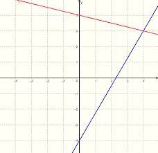 solve by graphing y 1 4x 4 y 7
