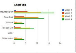 Graph Chart For Science Project Pin By Cosmetic Dentistry Reviews On Dentistry Science