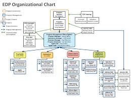 Edp Chart Ppt Public Consulting Group Powerpoint Presentation Id