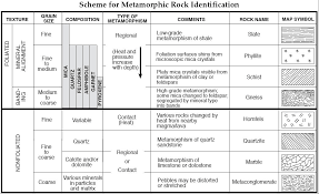Metamorphic Rock Identification Chart Earth Materials