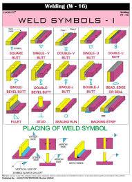 Cheap Welding Symbols Chart Find Welding Symbols Chart
