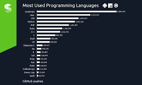 trendiest and most popular programming languages in  most used programming languages