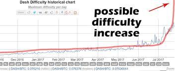 Gpu Mining Profit Chart Bitcoin S9 Mining Profit Chart