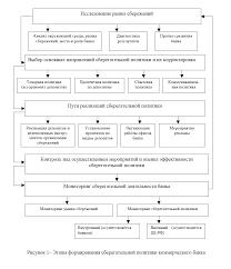Реферат Депозитная политика коммерческого банка на примере ОАО  Депозитная политика коммерческого банка на примере ОАО amp quot Банк Петровский amp