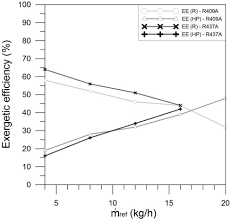 R437a Pressure Temperature Chart Experimental Comparison Between R409a And R437a Performance