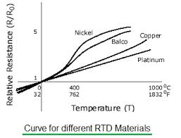 Difference Between Thermocouple Rtd And Thermistor