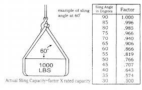 Sling Angle Chart Uk Round Slings Buy Polyester Lifting Slings Online Rsd Uk