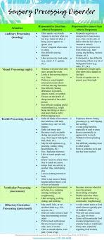 Sensory Processing Disorder Chart Sensory Disorder