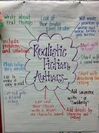 Anchor Chart All About Anchor Charts Common Core Writing Academy