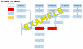 process flow diagram haccp wiring diagrams 148664400935 process flow diagram haccp wiring diagrams restaurant operation flow chart large