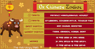 According to one myth, the jade emperor said the order would be decided by the. Year Of The Ox Chinese Zodiac Personality Compatibility The Astrology Web Ox Chinese Zodiac Chinese Zodiac Zodiac Personalities