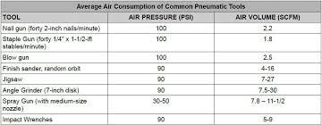 Air Compressor Psi Chart Compressor Selection