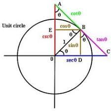 trig mnemonics like mathworld wolfram com sohcahtoa html trig functions on the unit circle