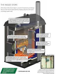 central boiler thermostat wiring diagram central database central boiler wiring diagrams nilza net