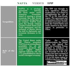 Nafta Vs Usmca Comparison Chart Difference Between Nafta And Tpp Difference Between
