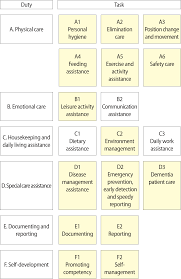 a job analysis of care helpers fig 1 job model tasks