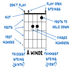 How To Read Guitar Chord Charts How To Read Guitar Chord