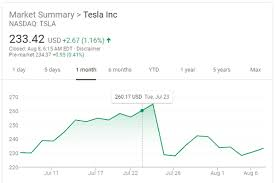 Tesla Stock Moving Sideways Again Despite Recent Tumble