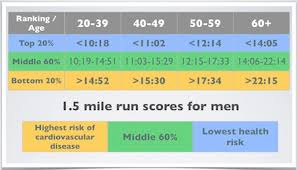 Mile Run Chart Vo2 Max Compare Your Cardio Fitness To Your Peers