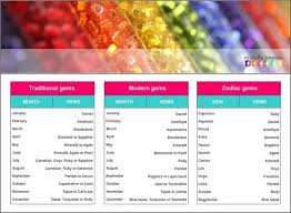 Traditional Birthstones Chart What Are The Different Birthstones Quora