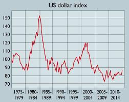 Us Dollar Basket Chart Chart Of The Week The Long Slide Of The Us Dollar Moneyweek