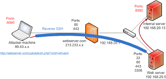 pivoting to internal network via non interactive shell security caf� is port forwarding safe at Port Forwarding Diagram