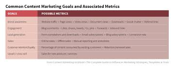 a simple plan for measuring the marketing effectiveness of content goalscontentchart source 01