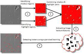 crater detection framework