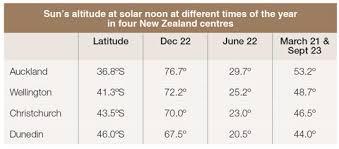 Seasonal Sun Angle Chart Analysing Sun Impact On A Building Site