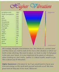 Hz Frequency Chart Pin By Stan Peterson On Pure Energy Reiki Sound Healing
