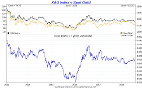 Xau Vs Gold 5 Year Chart Snbchf Com