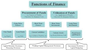 Finnancial Management Functions Of Financial Management Procurement And Utilization Of Funds