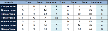 Music Scales Simplifying Theory